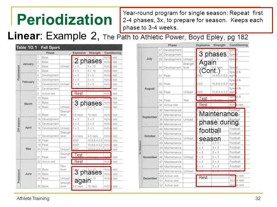 Athlete training athlete training ppt video online download for Undulating periodization template