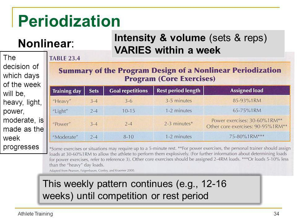 Periodization Nonlinear: