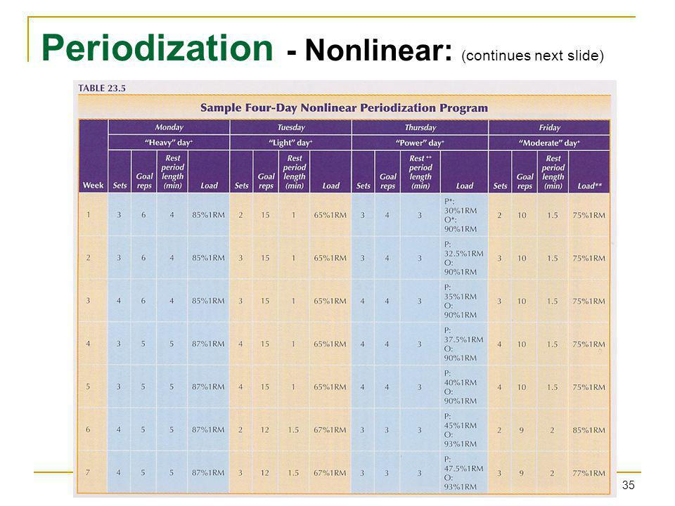 Periodization - Nonlinear: (continues next slide)