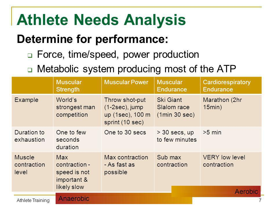 An analysis of different types of athlete