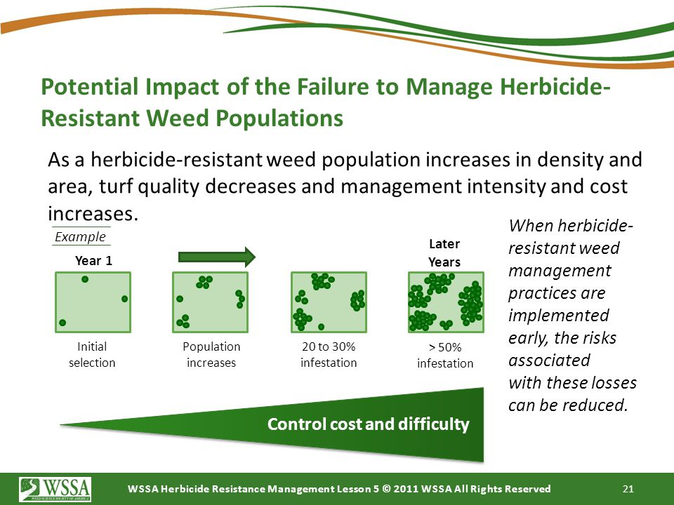 Potential Impact of the Failure to Manage Herbicide-Resistant Weed Populations