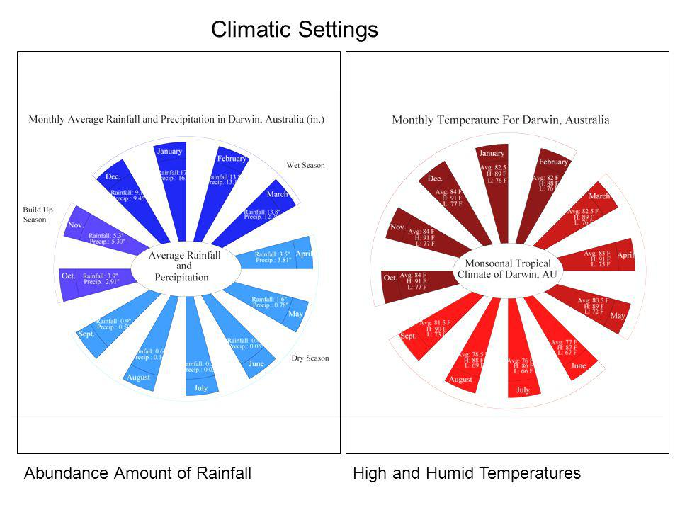 Climatic Settings Abundance Amount of Rainfall