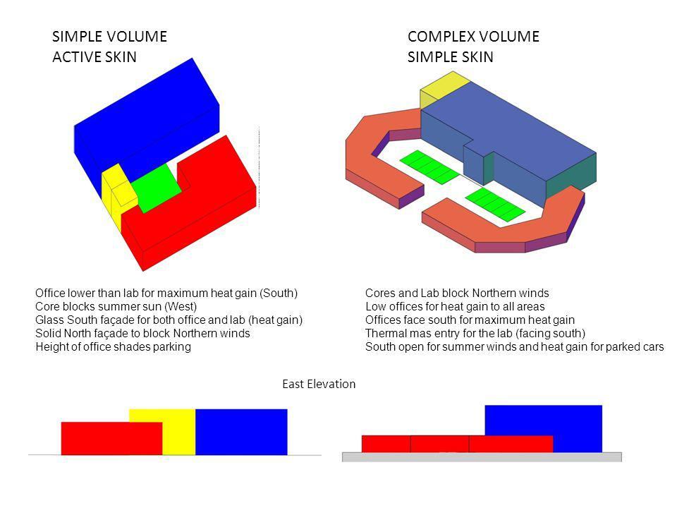 SIMPLE VOLUME ACTIVE SKIN COMPLEX VOLUME SIMPLE SKIN East Elevation