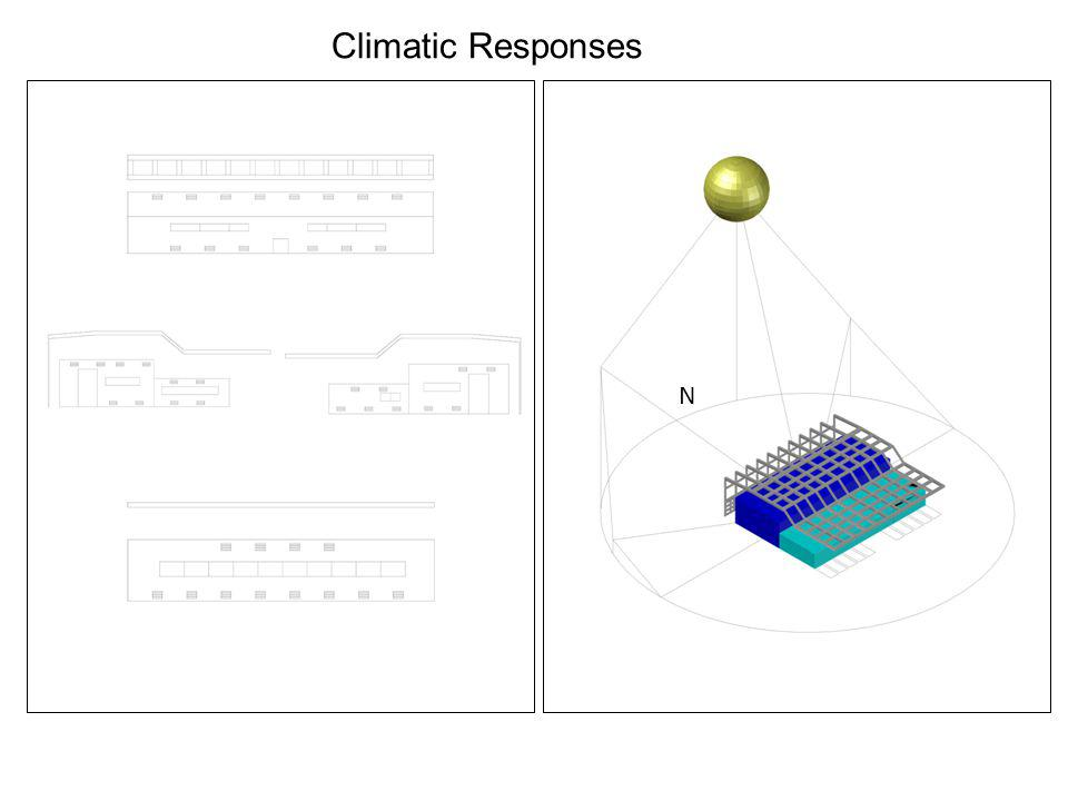 Climatic Responses N