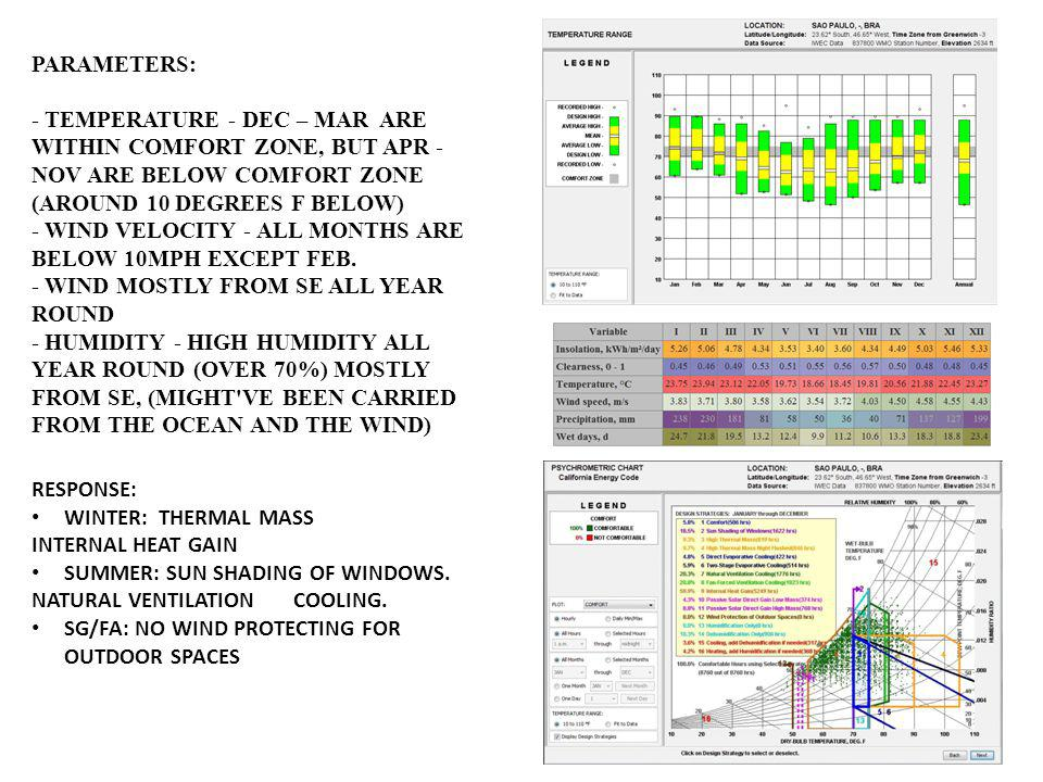 PARAMETERS: - TEMPERATURE - DEC – MAR ARE WITHIN COMFORT ZONE, BUT APR - NOV ARE BELOW COMFORT ZONE (AROUND 10 DEGREES F BELOW)