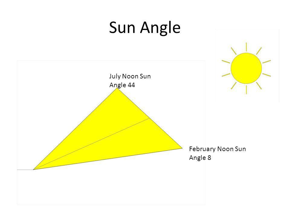 Sun Angle July Noon Sun Angle 44 February Noon Sun Angle 8
