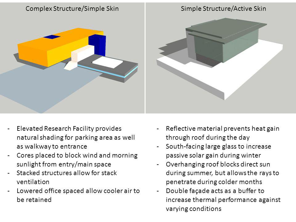 Complex Structure/Simple Skin Simple Structure/Active Skin