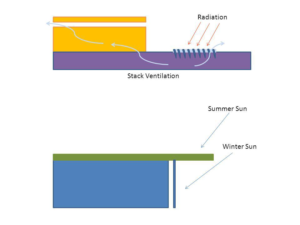 Radiation Stack Ventilation Summer Sun Winter Sun