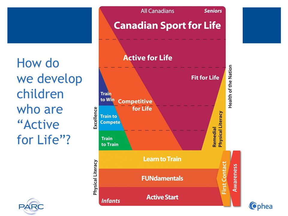 How do we develop children who are Active for Life