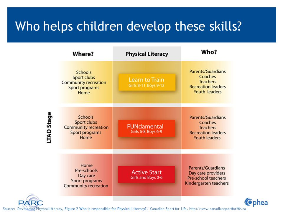 Who helps children develop these skills