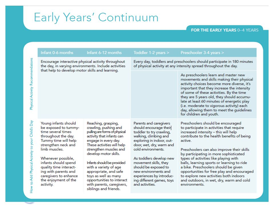 Example of tools developed by CSEP to accompany Guidelines for Early Years