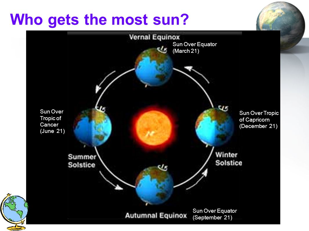 Who gets the most sun Sun Over Equator (March 21)