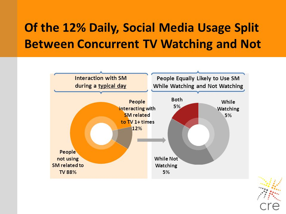 Of the 12% Daily, Social Media Usage Split Between Concurrent TV Watching and Not