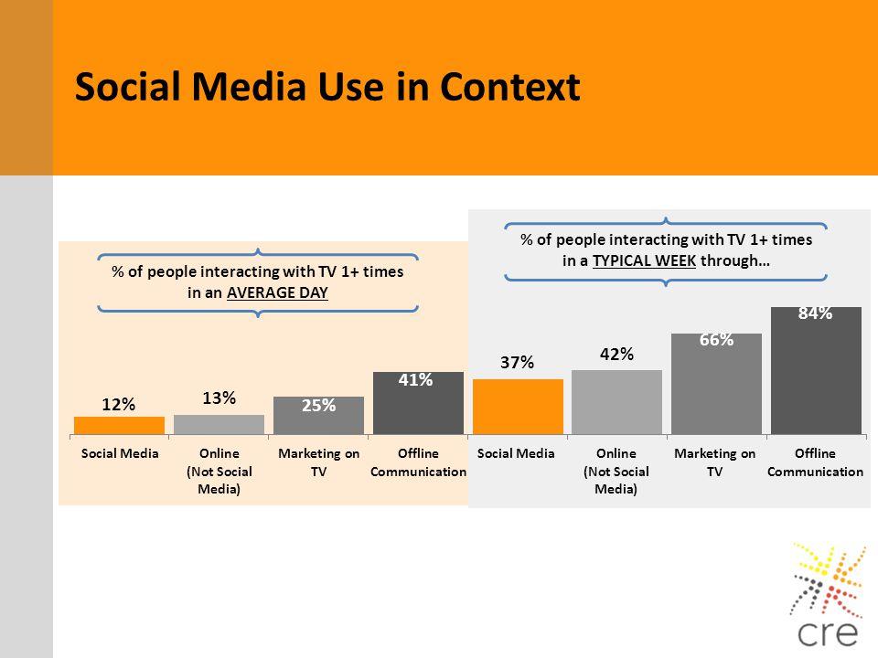 Social Media Use in Context