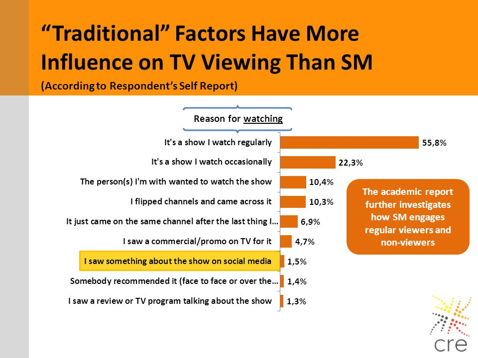 Traditional Factors Have More Influence on TV Viewing Than SM