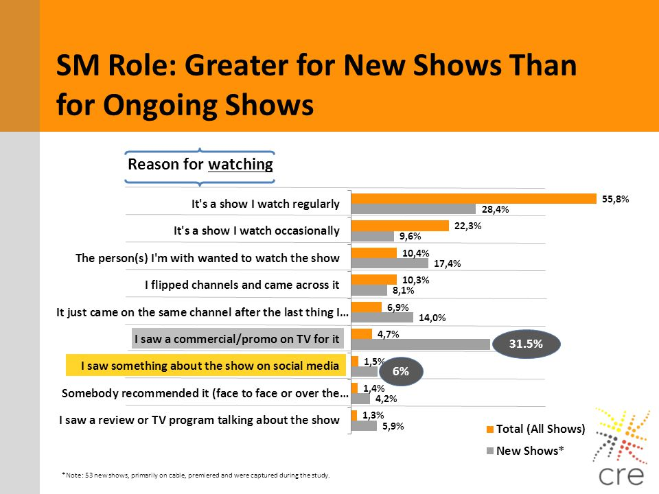SM Role: Greater for New Shows Than for Ongoing Shows