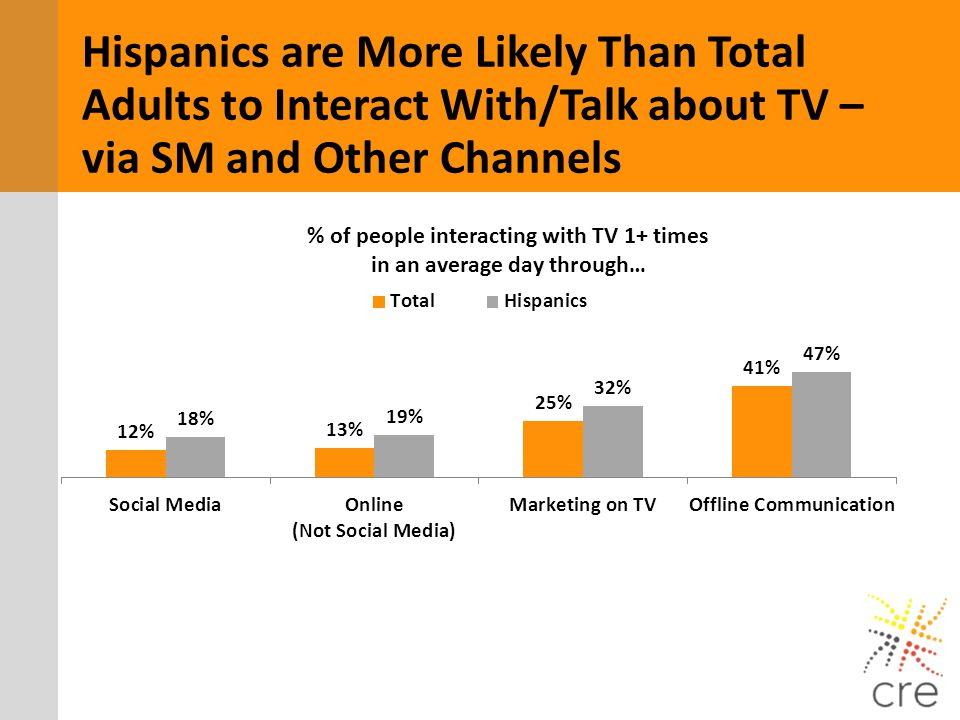 % of people interacting with TV 1+ times in an average day through…