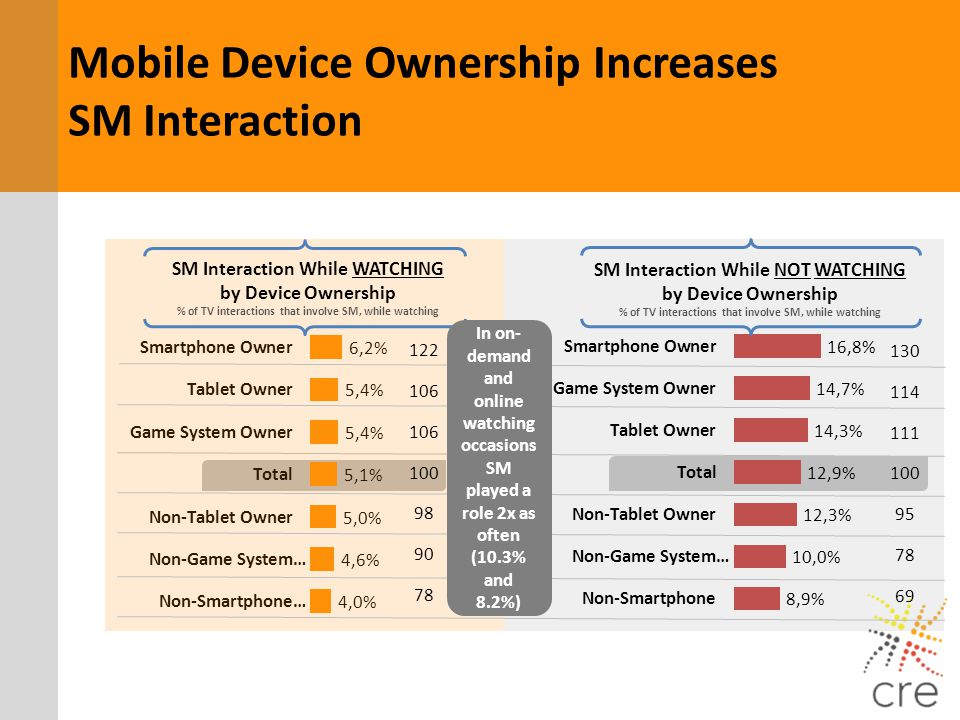 Mobile Device Ownership Increases SM Interaction