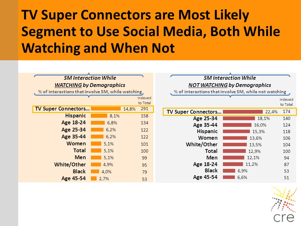 TV Super Connectors are Most Likely Segment to Use Social Media, Both While Watching and When Not