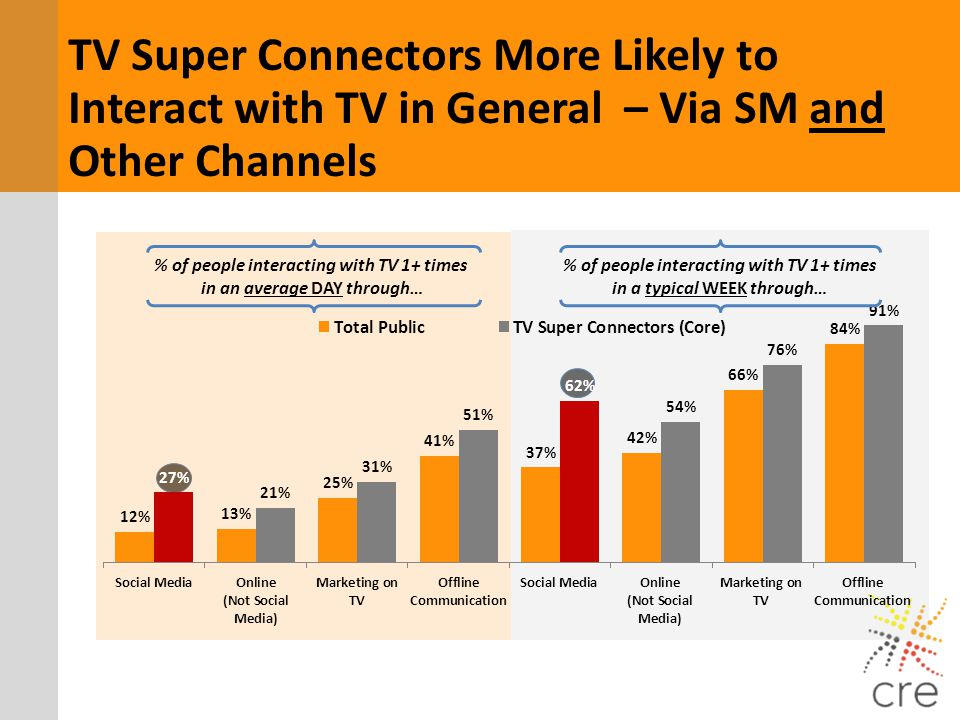TV Super Connectors More Likely to Interact with TV in General – Via SM and Other Channels