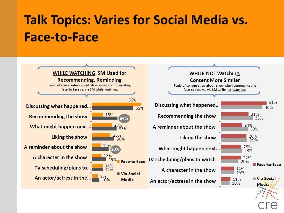 Talk Topics: Varies for Social Media vs. Face-to-Face