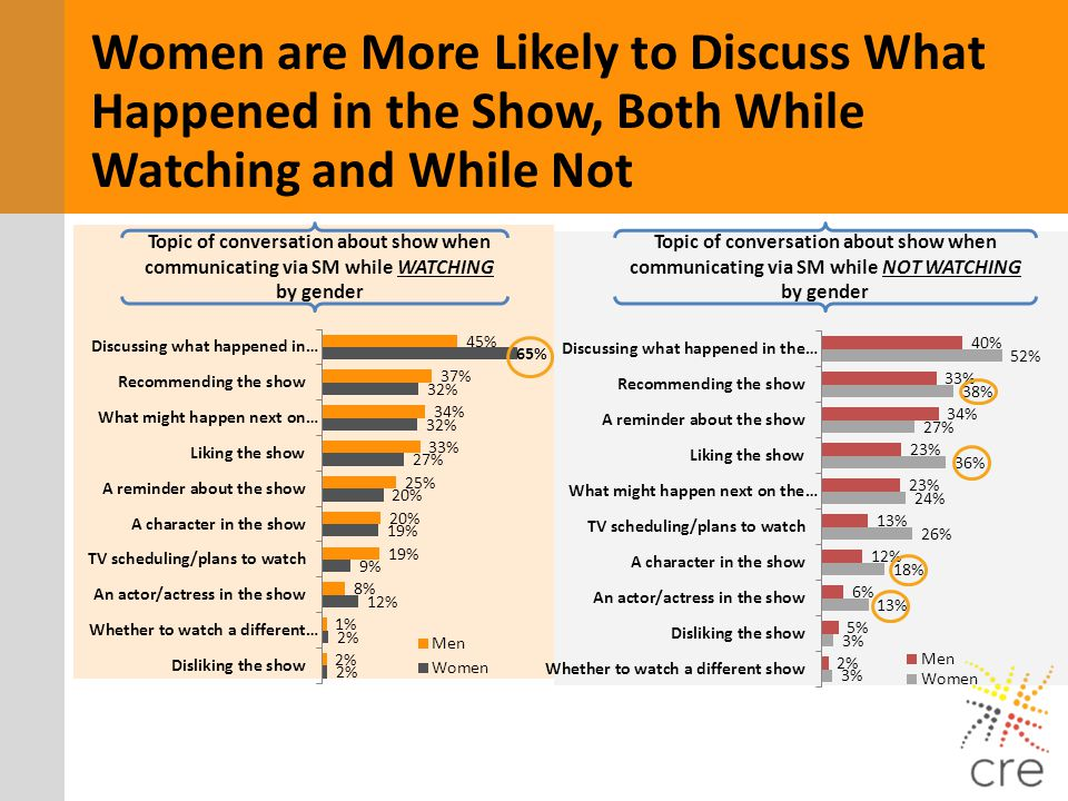 Women are More Likely to Discuss What Happened in the Show, Both While Watching and While Not