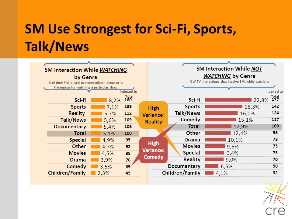 SM Use Strongest for Sci-Fi, Sports, Talk/News
