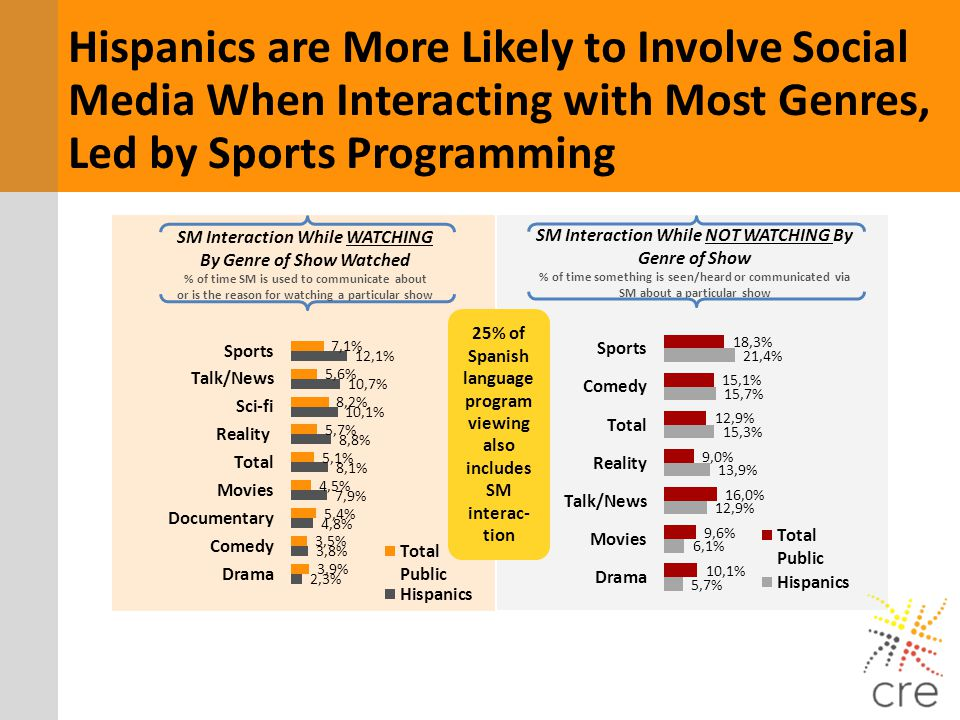 Hispanics are More Likely to Involve Social Media When Interacting with Most Genres, Led by Sports Programming