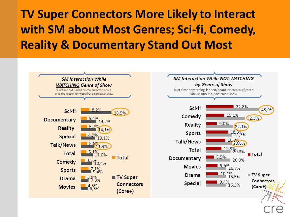 TV Super Connectors More Likely to Interact with SM about Most Genres; Sci-fi, Comedy, Reality & Documentary Stand Out Most