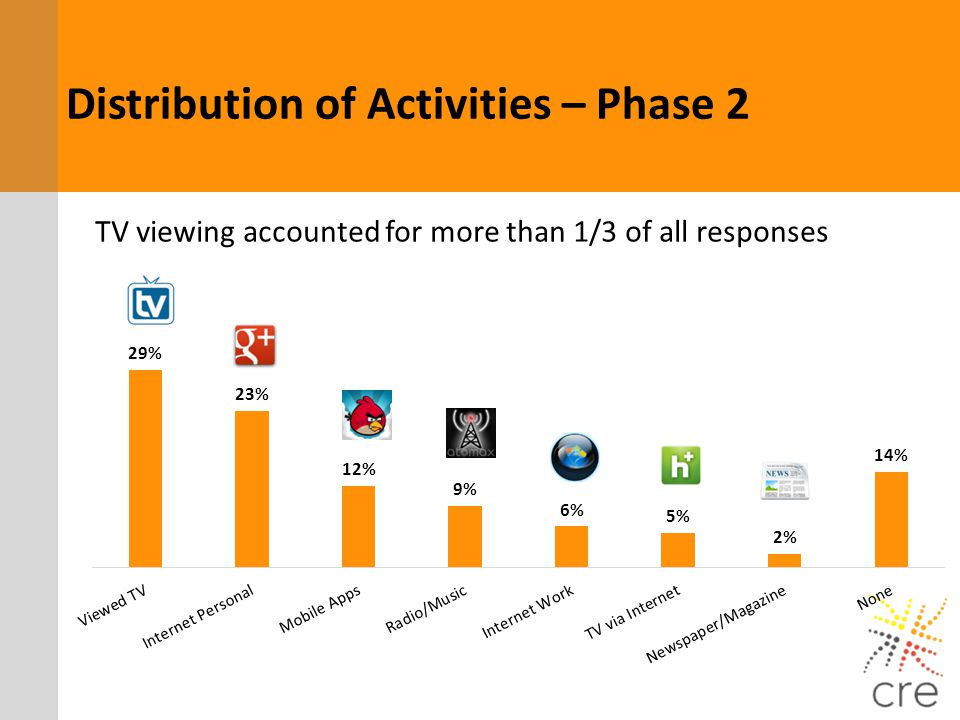 Distribution of Activities – Phase 2