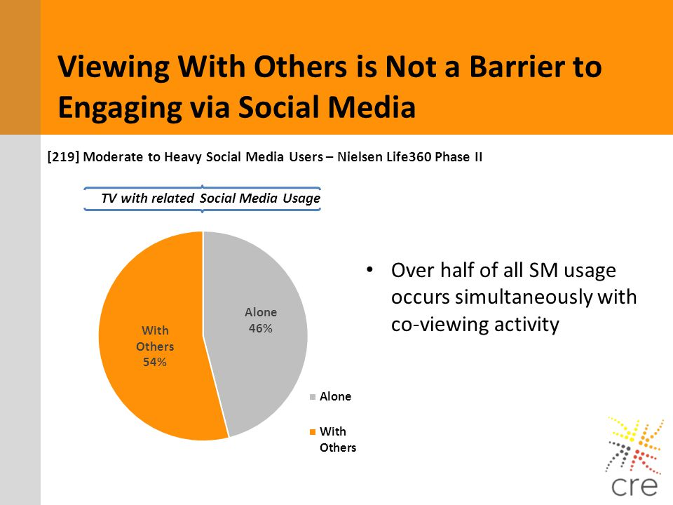 TV with related Social Media Usage