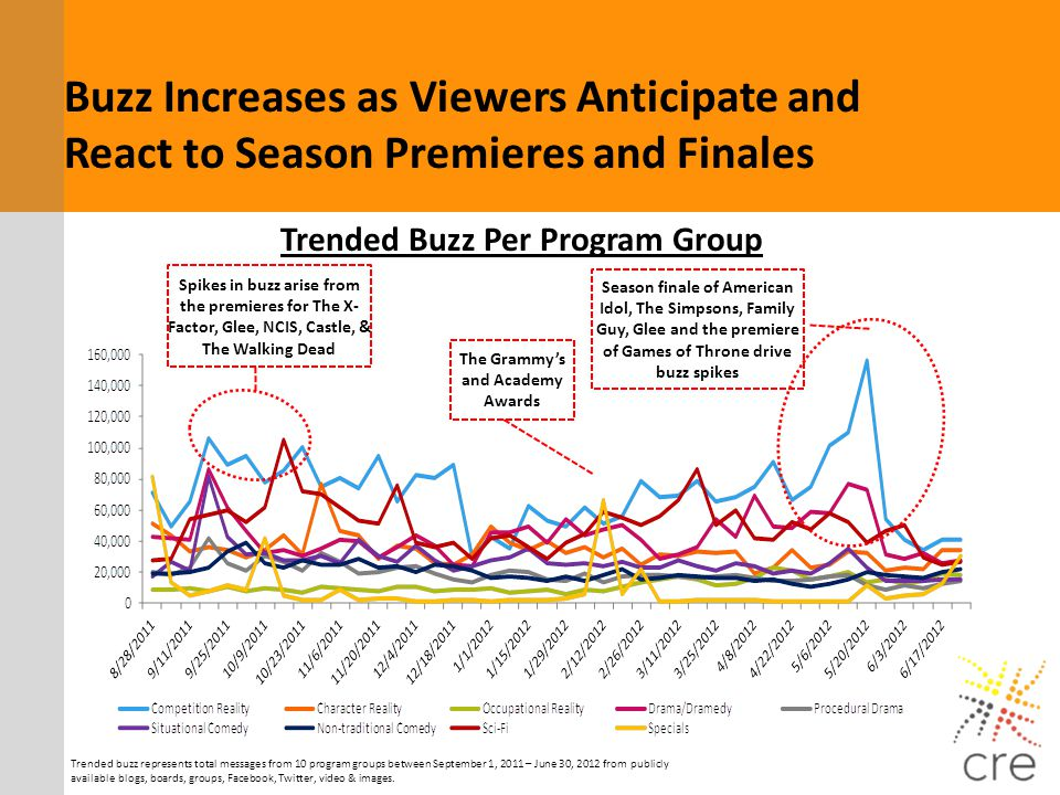 Trended Buzz Per Program Group The Grammy's and Academy Awards