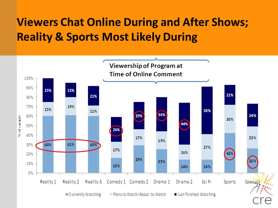 Viewers Chat Online During and After Shows; Reality & Sports Most Likely During