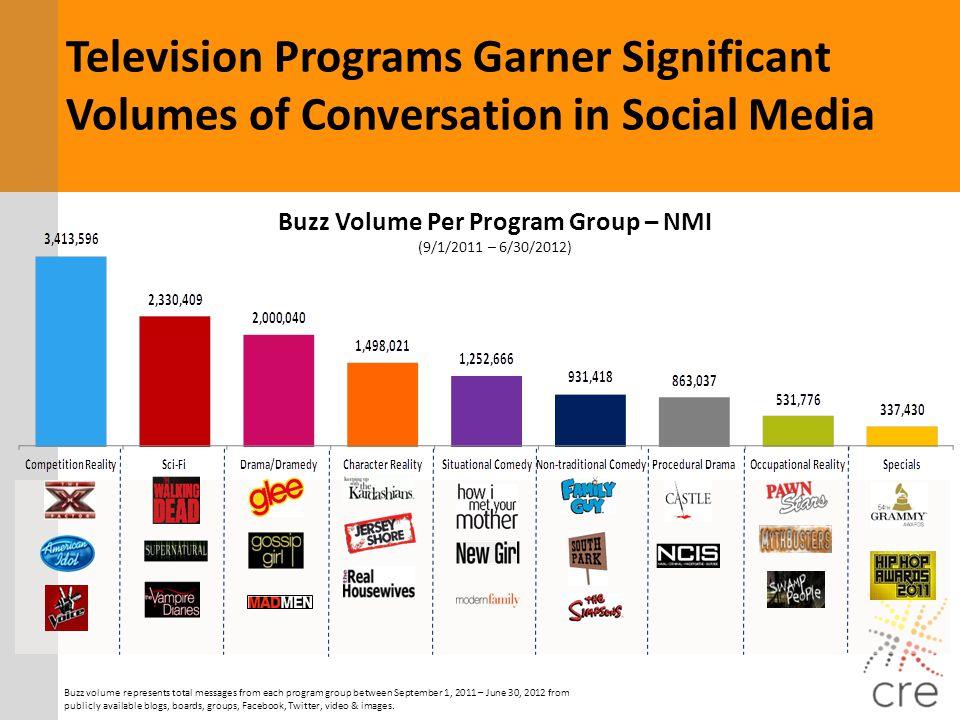 Buzz Volume Per Program Group – NMI