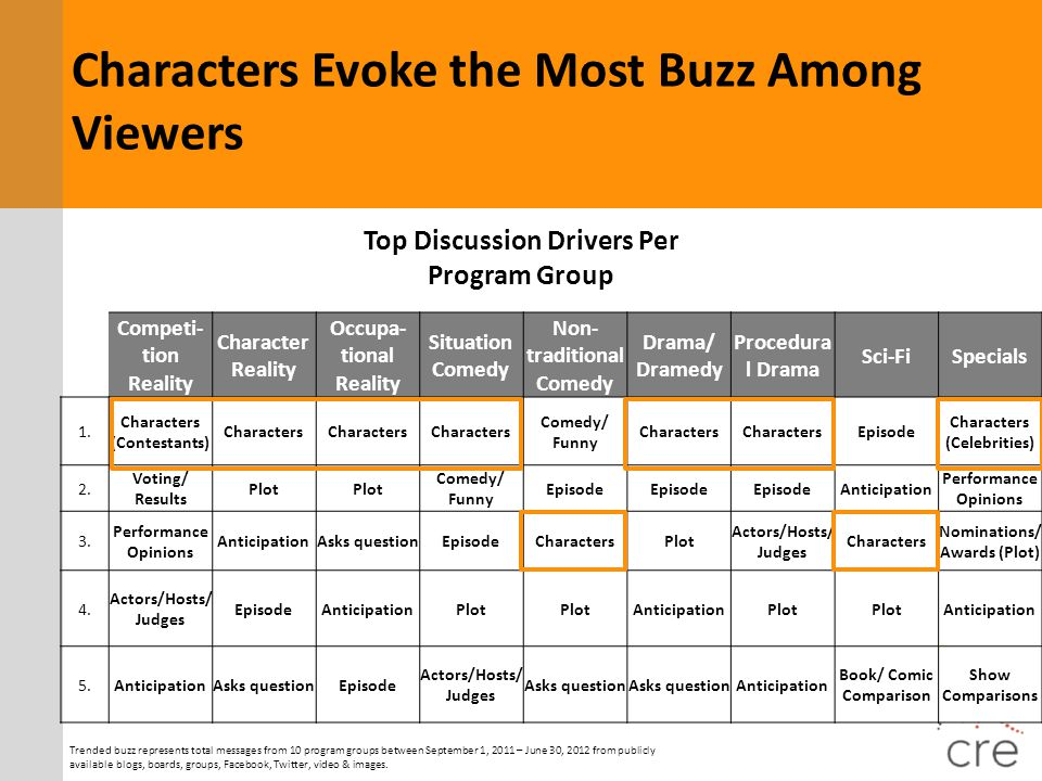 Characters Evoke the Most Buzz Among Viewers
