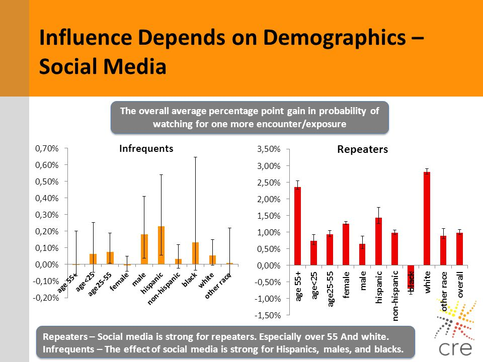 Influence Depends on Demographics – Social Media