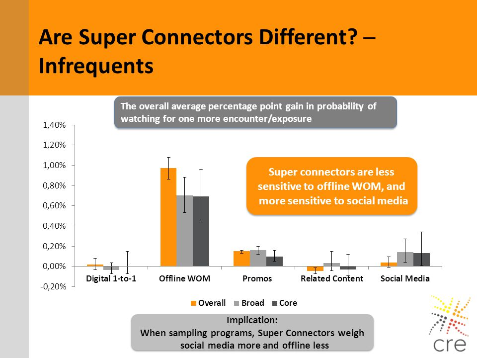 Are Super Connectors Different ─ Infrequents
