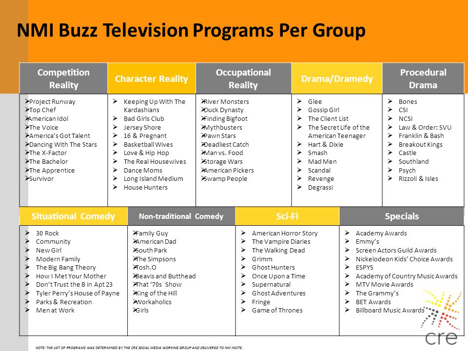 NMI Buzz Television Programs Per Group