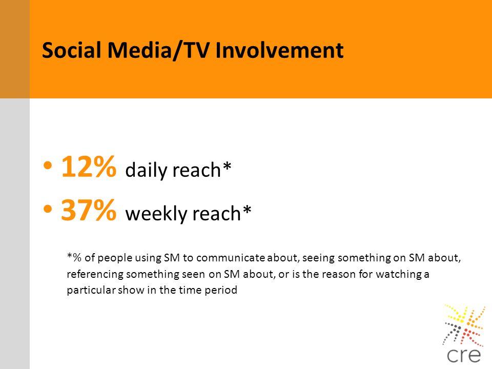 12% daily reach* 37% weekly reach* Social Media/TV Involvement