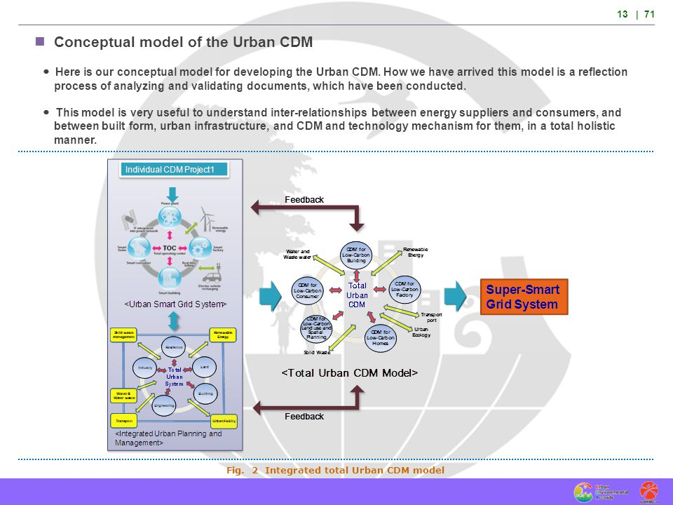 Fig. 2 Integrated total Urban CDM model