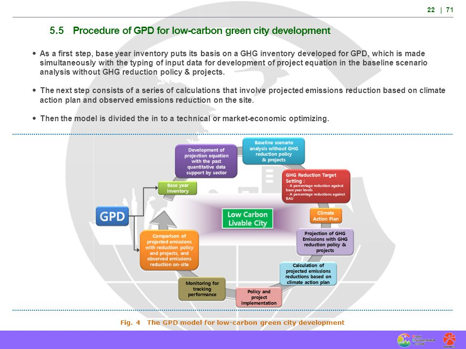Fig. 4 The GPD model for low-carbon green city development