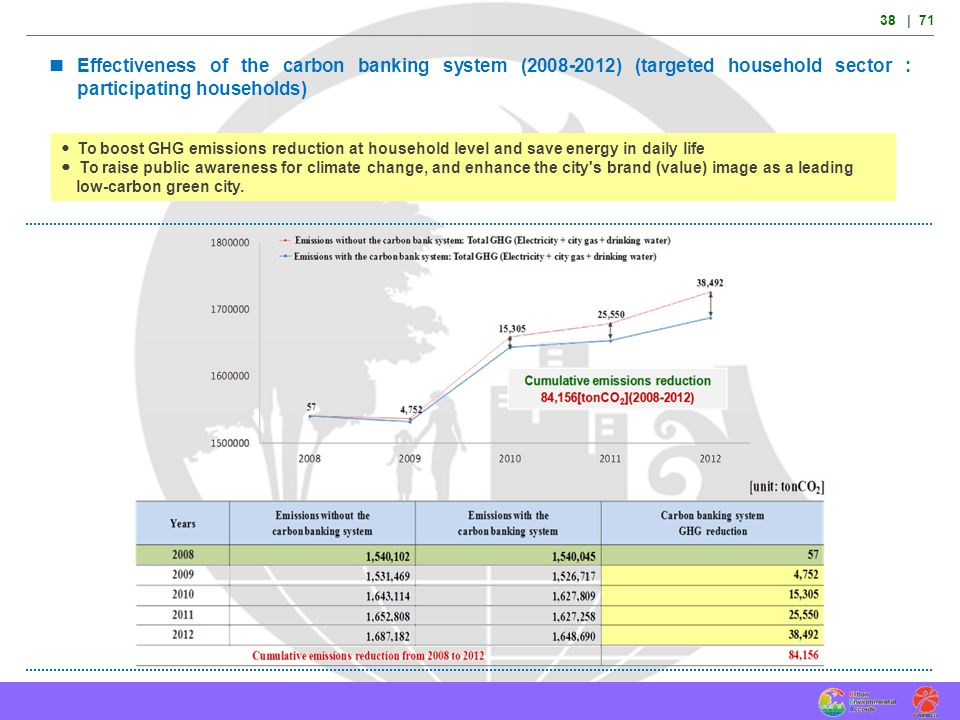 38 | 71  Effectiveness of the carbon banking system (2008-2012) (targeted household sector : participating households)