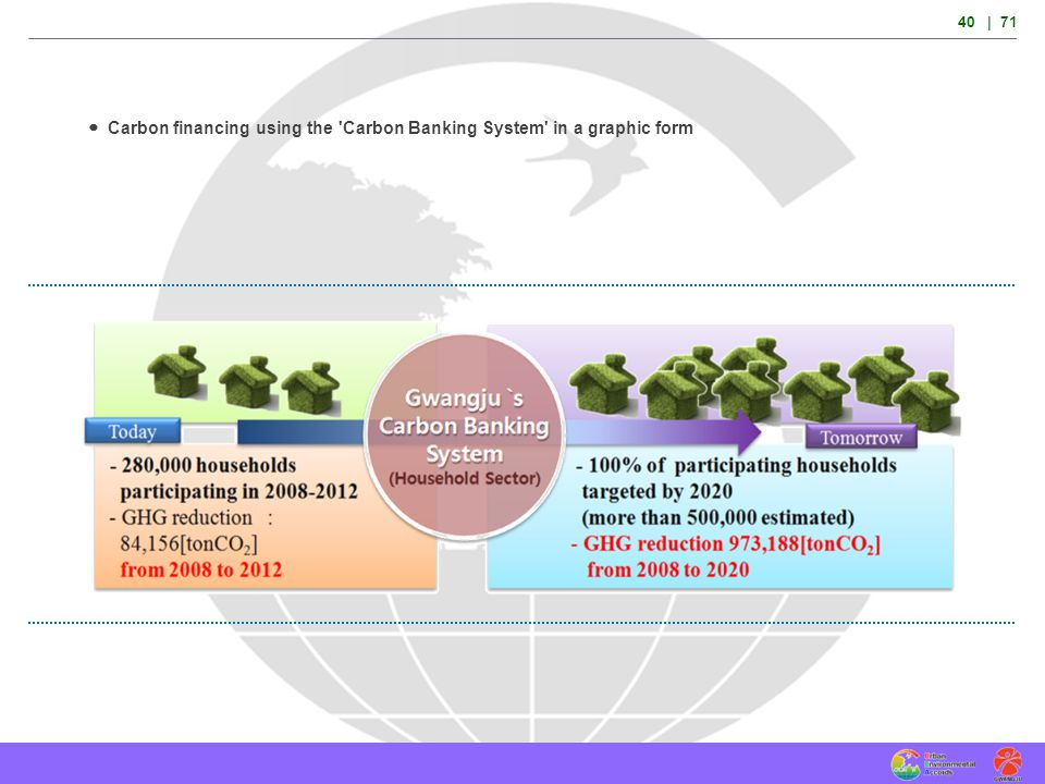  Carbon financing using the Carbon Banking System in a graphic form