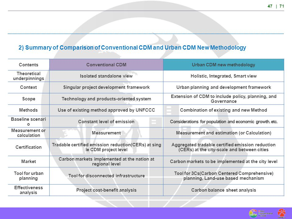 47 | 71 2) Summary of Comparison of Conventional CDM and Urban CDM New Methodology. Contents. Conventional CDM.
