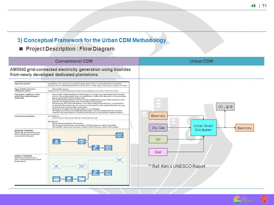 3) Conceptual Framework for the Urban CDM Methodology