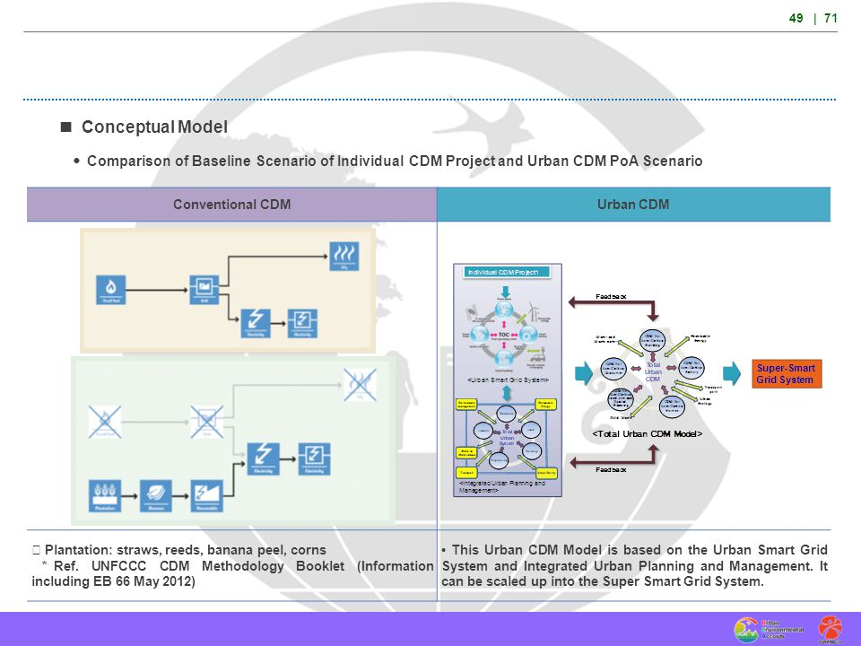49 | 71  Conceptual Model. Comparison of Baseline Scenario of Individual CDM Project and Urban CDM PoA Scenario.