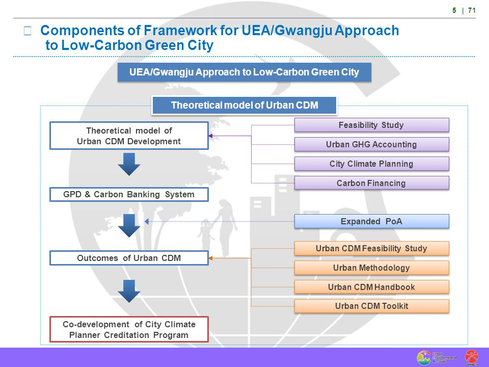 Ⅱ Components of Framework for UEA/Gwangju Approach