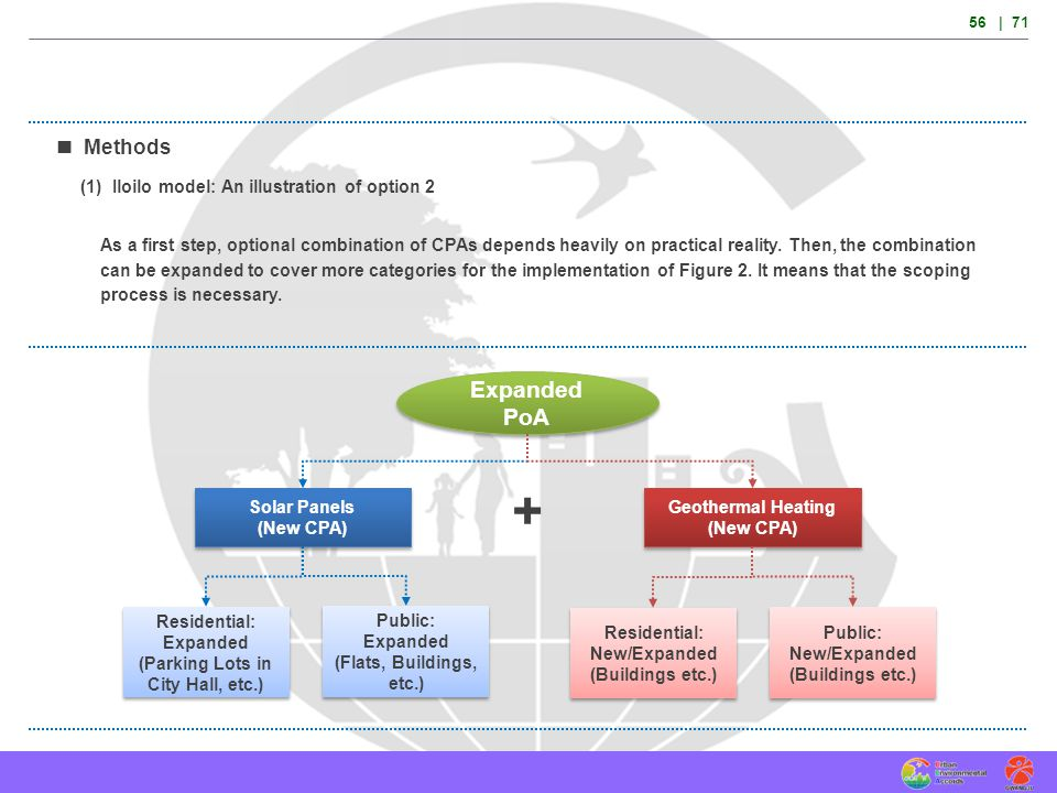 + Expanded PoA  Methods (1) Iloilo model: An illustration of option 2