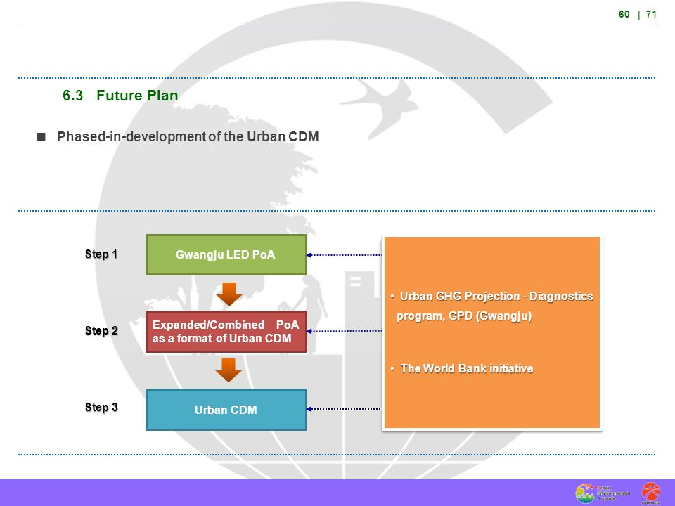 6.3 Future Plan  Phased-in-development of the Urban CDM