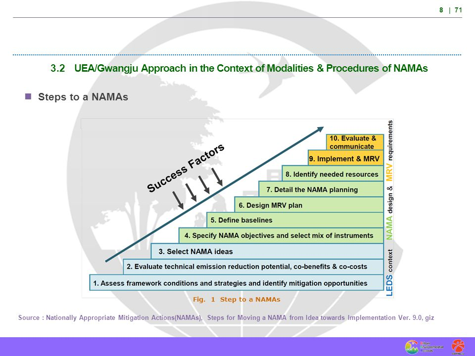 8 | 71 3.2 UEA/Gwangju Approach in the Context of Modalities & Procedures of NAMAs. Steps to a NAMAs.